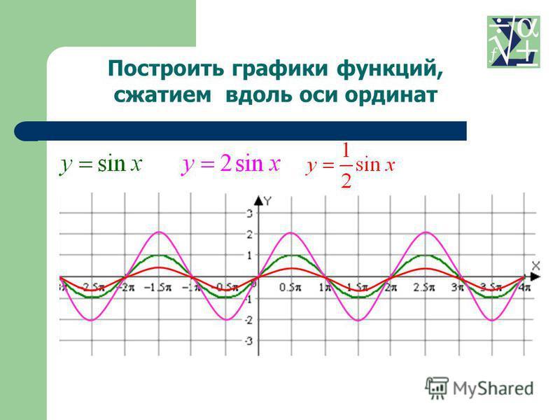 Построить графики функций, сжатием вдоль оси ординат