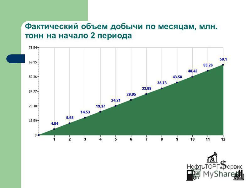 Фактический объем добычи по месяцам, млн. тонн на начало 2 периода