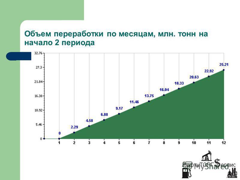 Объем переработки по месяцам, млн. тонн на начало 2 периода