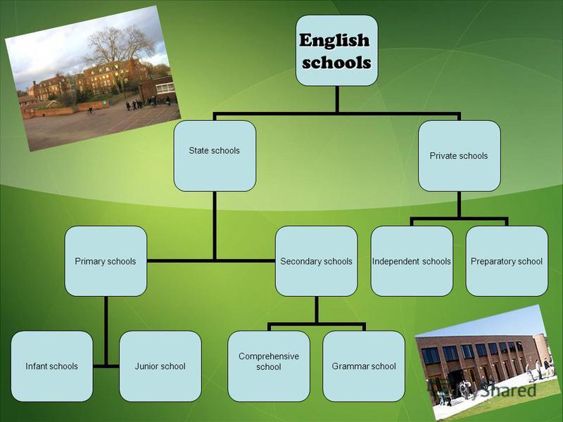 Englishschools State schools Primary schools Infant schoolsJunior school Secondary schools Comprehensive schoolGrammar school Private schools Independent schools Preparatory school