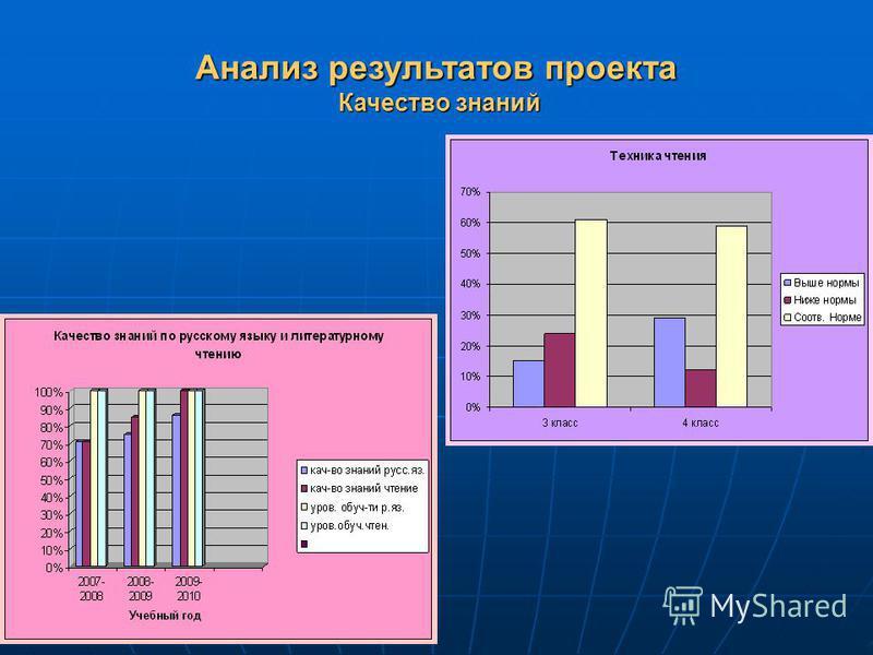 Анализ результатов проекта Качество знаний Качество знаний