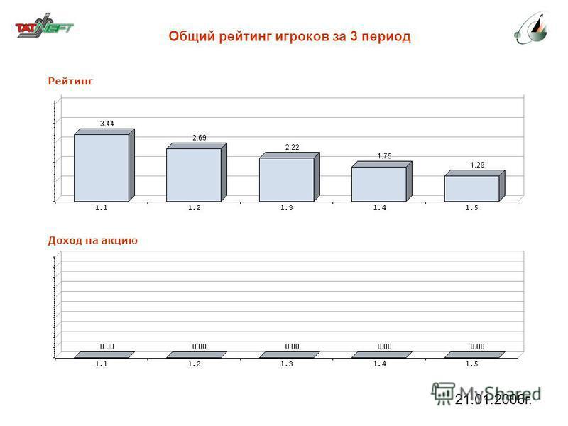 21.01.2006 г. Общий рейтинг игроков за 3 период Рейтинг Доход на акцию
