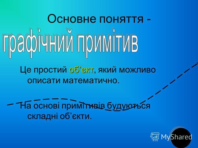 Основне поняття - обєкт Це простий обєкт, який можливо описати математично. На основі примітивів будуються складні обєкти.