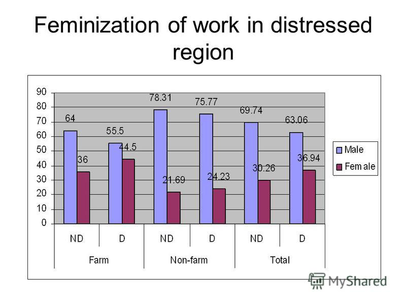 Feminization of work in distressed region
