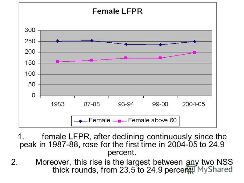 1.female LFPR, after declining continuously since the peak in 1987-88, rose for the first time in 2004-05 to 24.9 percent. 2.Moreover, this rise is the largest between any two NSS thick rounds, from 23.5 to 24.9 percent