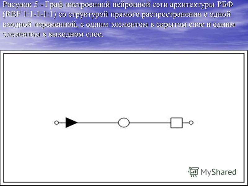 Рисунок 4 - Граф построенной нейронной сети архитектуры (MLP 1:1-30-20-1:1).