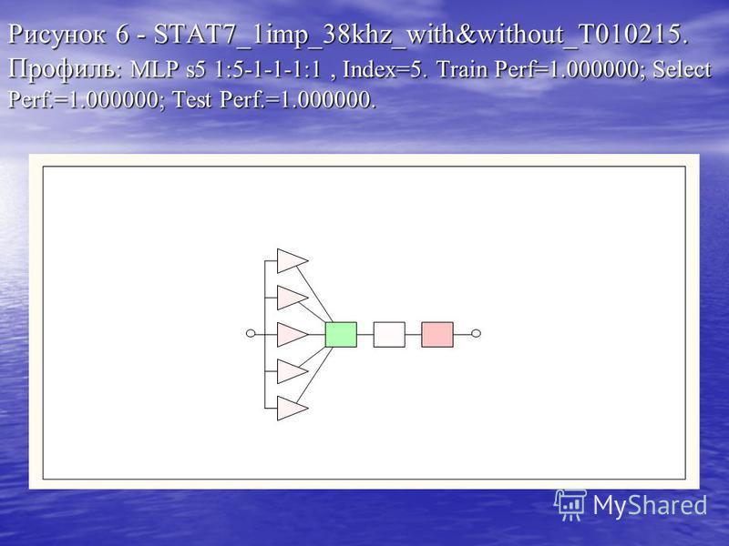 Таблица 6. 1imp_38khz_with&without_T010215. Результаты обучения и тестирования различных сетей.