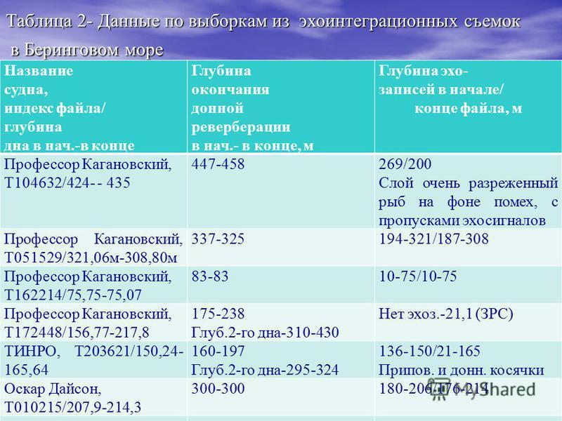 . Таблица 1 - Компьютерные программы нейросетей и файлы с данными из эхо интеграционных съемок Используемая компьютерная программа нейросетей и индекс приложения Файлы с данными (эхосигналами) Neuro Net Tool (MatLab), Приложение А A10_38khzwithTVGT05
