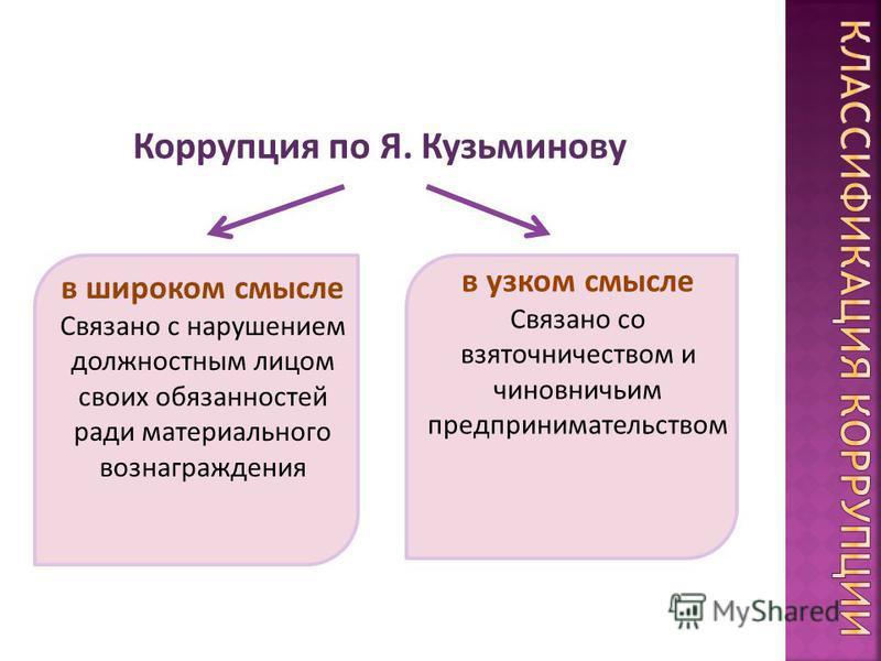 Коррупция по Я. Кузьминову в широком смысле Связано с нарушением должностным лицом своих обязанностей ради материального вознаграждения в узком смысле Связано со взяточничеством и чиновничьим предпринимательством