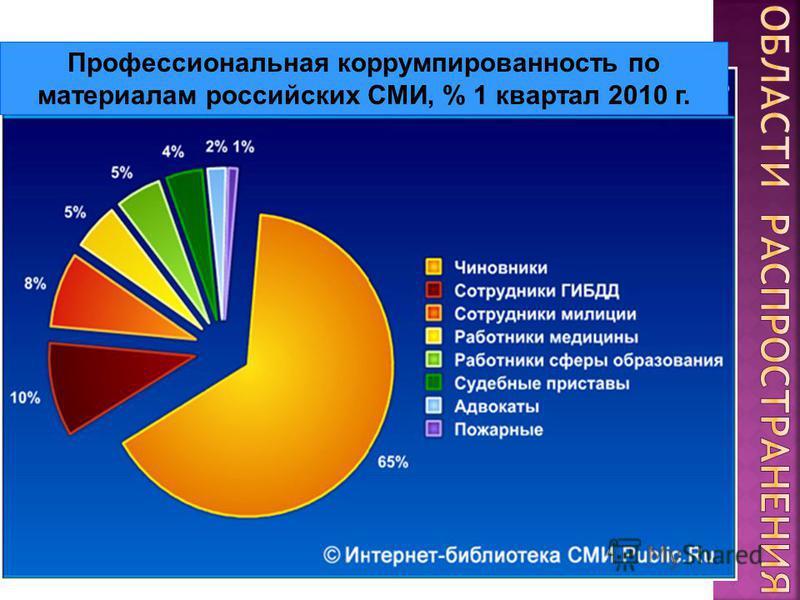 Профессиональная коррумпированность по материалам российских СМИ, % 1 квартал 2010 г.