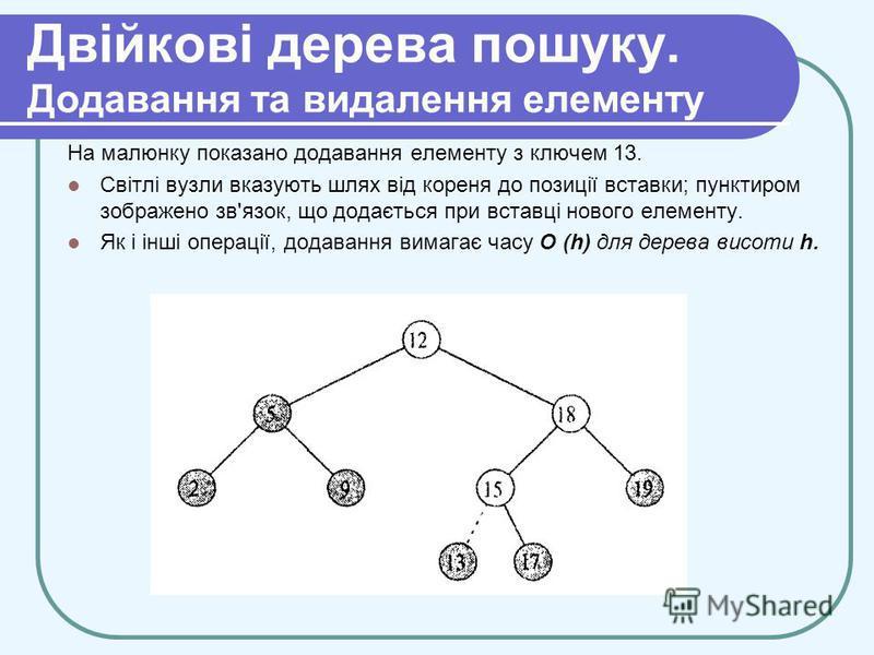 Двійкові дерева пошуку. Додавання та видалення елементу На малюнку показано додавання елементу з ключем 13. Світлі вузли вказують шлях від кореня до позиції вставки; пунктиром зображено зв'язок, що додається при вставці нового елементу. Як і інші опе