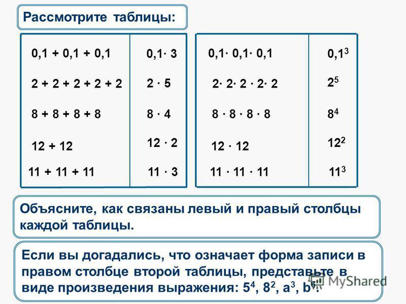 Рассмотрите таблицы: 0,1 3 0,1 + 0,1 + 0,1 0,1· 0,1· 0,1 2 + 2 + 2 + 2 + 2 2· 2· 2 · 2· 2 8 + 8 + 8 + 8 8 · 8 · 8 · 8 12 + 12 12 · 12 11 + 11 + 11 11 · 11 · 11 0,1· 3 2525 2 · 5 8484 8 · 4 12 2 12 · 2 11 3 11 · 3 Объясните, как связаны левый и правый