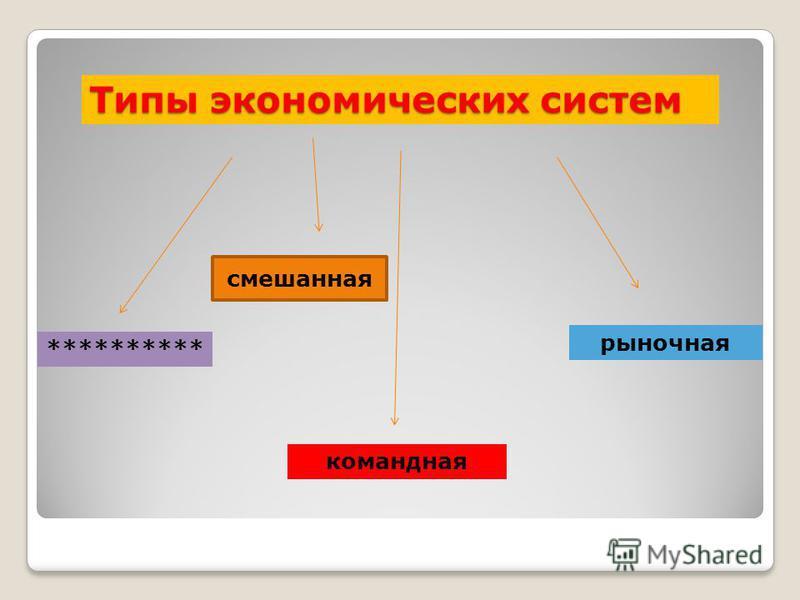 Типы экономических систем ********** командная рыночная смешанная