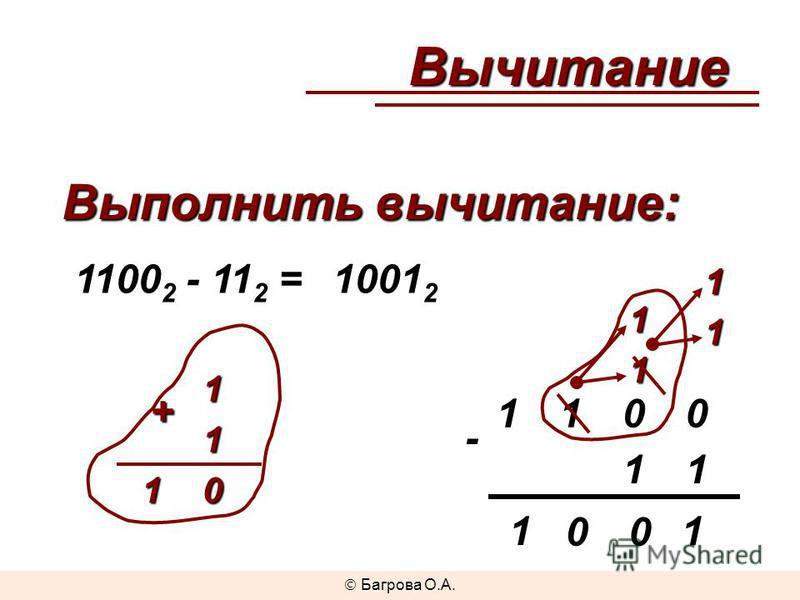 Выполнить вычитание: 1100 2 - 11 2 = - 1001 2 Вычитание 1100 11 11 11 10 +1 00 1 11 Багрова О.А.