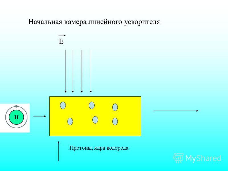 Начальная камера линейного ускорителя Е Протоны, ядра водорода