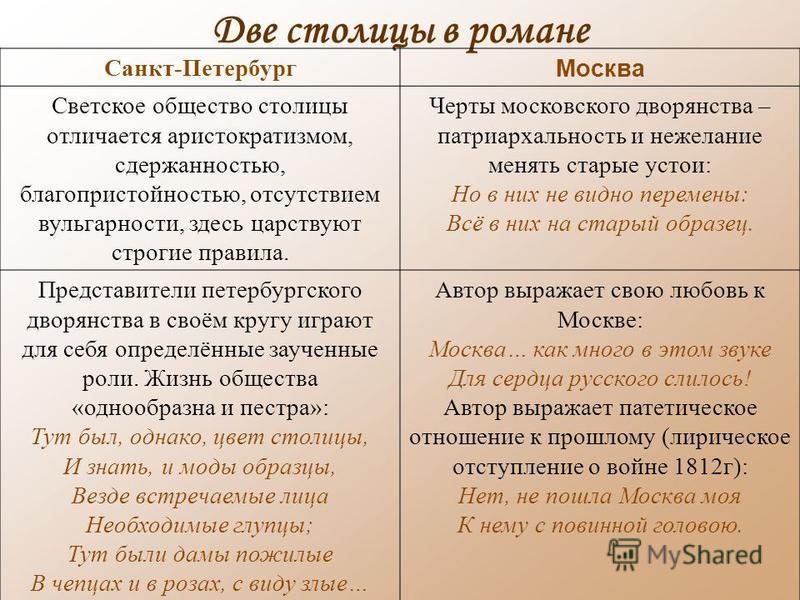 Две столицы в романе Санкт-Петербург Москва Светское общество столицы отличается аристократизмом, сдержанностью, благопристойностью, отсутствием вульгарности, здесь царствуют строгие правила. Черты московского дворянства – патриархальность и нежелани