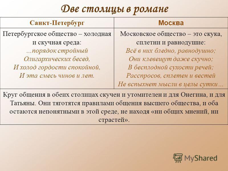 Две столицы в романе Санкт-Петербург Москва Петербургское общество – холодная и скучная среда: …порядок стройный Олигархических бесед, И холод гордости спокойной, И эта смесь чинов и лет. Московское общество – это скука, сплетни и равнодушие: Всё в н