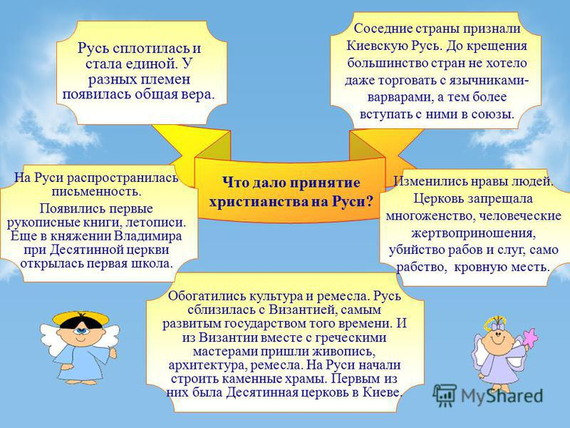 Что дало принятие христианства на Руси? Русь сплотилась и стала единой. У разных племен появилась общая вера. Соседние страны признали Киевскую Русь. До крещения большинство стран не хотело даже торговать с язычниками- варварами, а тем более вступать