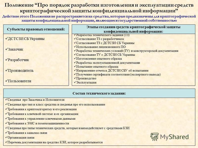 ДСТСЗИ СБ Украины Заказчик Разработчик Производитель Пользователи Положение Про порядок разработки изготовления и эксплуатации средств криптографической защиты конфиденциальной информации Действие этого Положения не распространяется на средства, кото