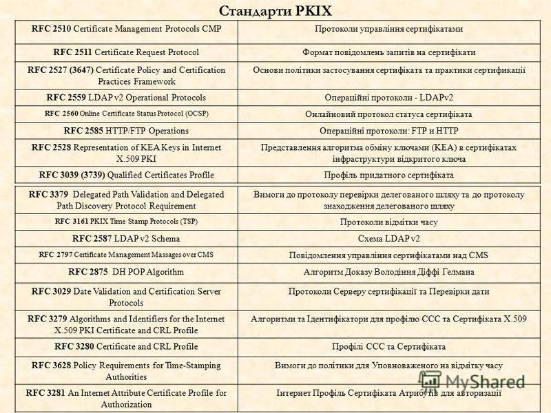 RFC 2510 Certificate Management Protocols CMPПротоколи управління сертифікатами RFC 2511 Certificate Request ProtocolФормат повідомлень запитів на сертифікати RFC 2527 (3647) Certificate Policy and Certification Practices Framework Основи політики за