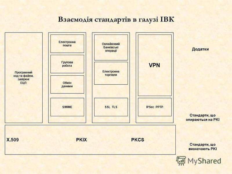Х.509PKIX PKCS Програмний код та файли, завірені ЕЦП Електронна пошта Групова робота Обмін даними S/MIMESSL TLSIPSec PPTP VPN Онлайновий Банківські операції Електронна торгівля Додатки Стандарти, що опираються на PKI Стандарти, що визначають PKI Взає