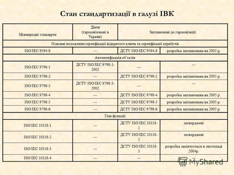 Міжнародні стандарти Діючі (гармонізовані в Україні) Заплановані до гармонізації Основні положення сертифікації відкритого ключа та сертифікації атрибутів ISO/IEC 9594-8---ДСТУ ISO/IEC 9594-8 розробка запланована на 2005 р. Автентифікація обєктів ISO