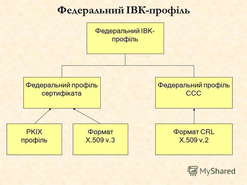 Федеральний ІВК-профіль Федеральний профіль сертифіката Федеральний профіль ССС Формат CRL X.509 v.2 PKIX профіль Формат X.509 v.3