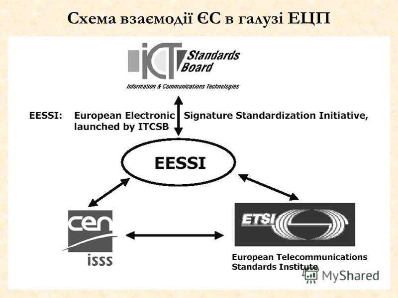 Схема взаємодії ЄС в галузі ЕЦП