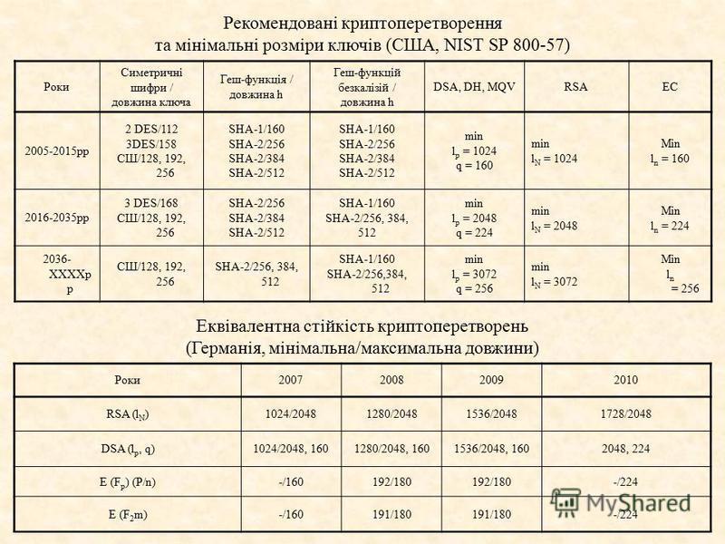 Роки Симетричні шифри / довжина ключа Геш-функція / довжина h Геш-функцій безкалізій / довжина h DSA, DH, MQVRSAEС 2005-2015pp 2 DES/112 3DES/158 СШ/128, 192, 256 SHA-1/160 SHA-2/256 SHA-2/384 SHA-2/512 SHA-1/160 SHA-2/256 SHA-2/384 SHA-2/512 min l p