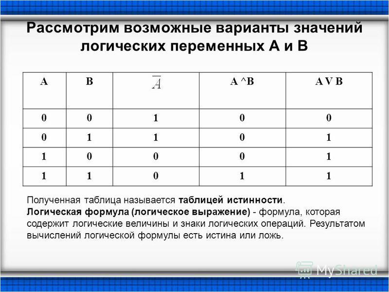 Рассмотрим возможные варианты значений логических переменных A и B ABA ^BA V B 00100 01101 10001 11011 Полученная таблица называется таблицей истинности. Логическая формула (логическое выражение) - формула, которая содержит логические величины и знак
