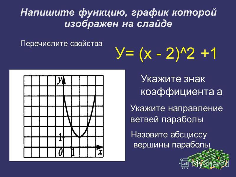Напишите функцию, график которой изображен на слайде У= (х - 2)^2 +1 Укажите знак коэффициента а Укажите направление ветвей параболы Назовите абсциссу вершины параболы Перечислите свойства