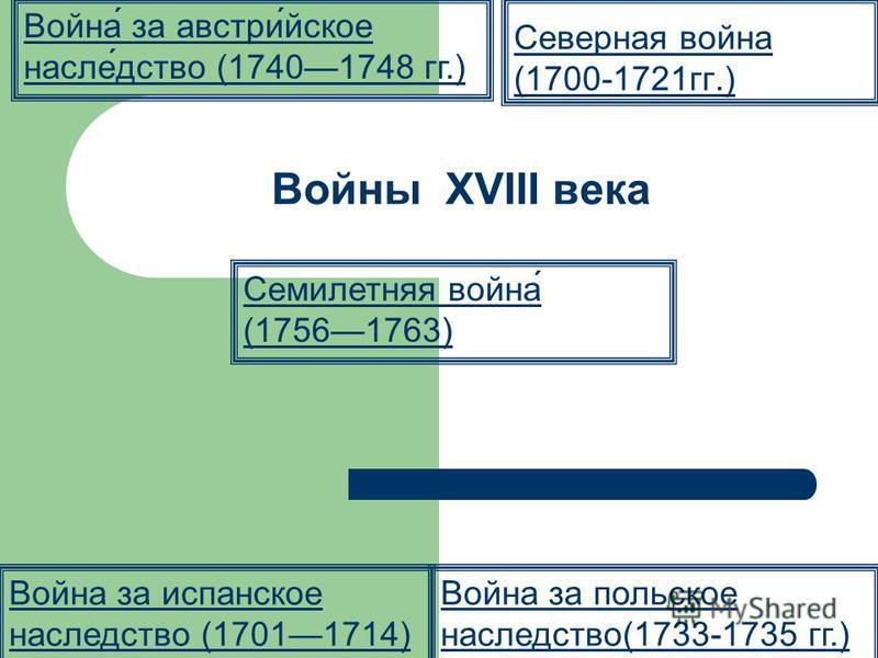 Войны XVIII века Северная война (1700-1721 гг.) Война́ за австрии́уйское насле́детство (17401748 гг.) Война за испанское наследетство (17011714) Война за польское наследетство(1733-1735 гг.) Семилетняя война́ (17561763) последний слайд