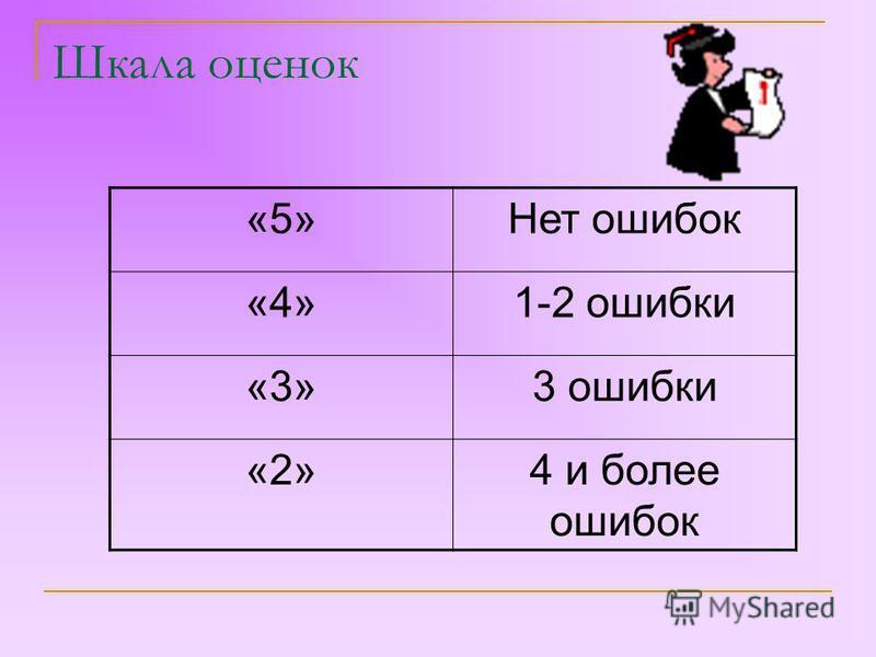Шкала оценок «5»Нет ошибок «4»1-2 ошибки «3»3 ошибки «2»4 и более ошибок