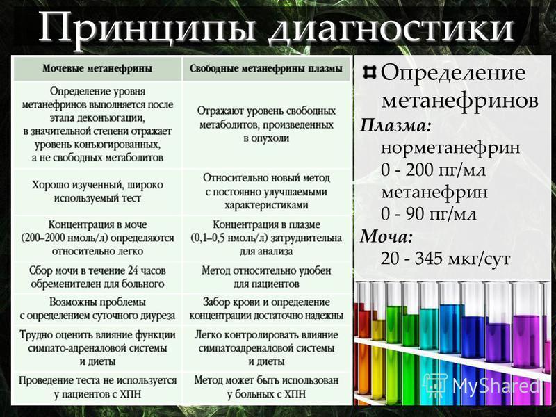 Определение метанефринов Плазма: норметанефрин 0 - 200 пг/мл метанефрин 0 - 90 пг/мл Моча: 20 - 345 мкг/сут Принципы диагностики