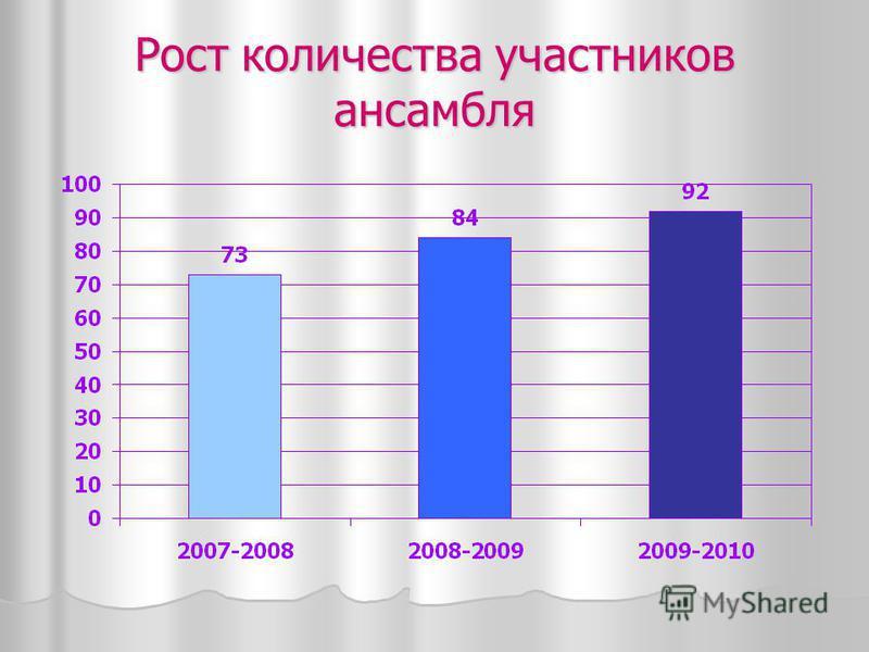 Рост количества участников ансамбля