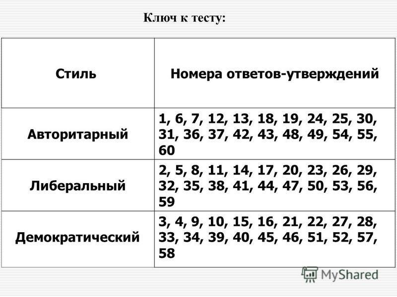 Ключ к тесту: Стиль Номера ответов-утверждений Авторитарный 1, 6, 7, 12, 13, 18, 19, 24, 25, 30, 31, 36, 37, 42, 43, 48, 49, 54, 55, 60 Либеральный 2, 5, 8, 11, 14, 17, 20, 23, 26, 29, 32, 35, 38, 41, 44, 47, 50, 53, 56, 59 Демократический 3, 4, 9, 1