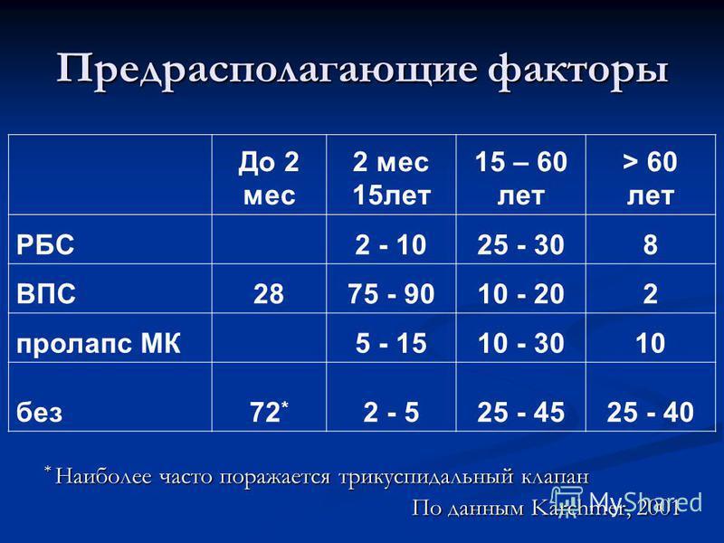 Предрасполагающие факторы До 2 мес 2 мес 15 лет 15 – 60 лет > 60 лет РБС2 - 1025 - 308 ВПС2875 - 9010 - 202 пролапс МК5 - 1510 - 3010 без 72 * 2 - 525 - 4525 - 40 * Наиболее часто поражается трикуспидальный клапан По данным Karchmer, 2001