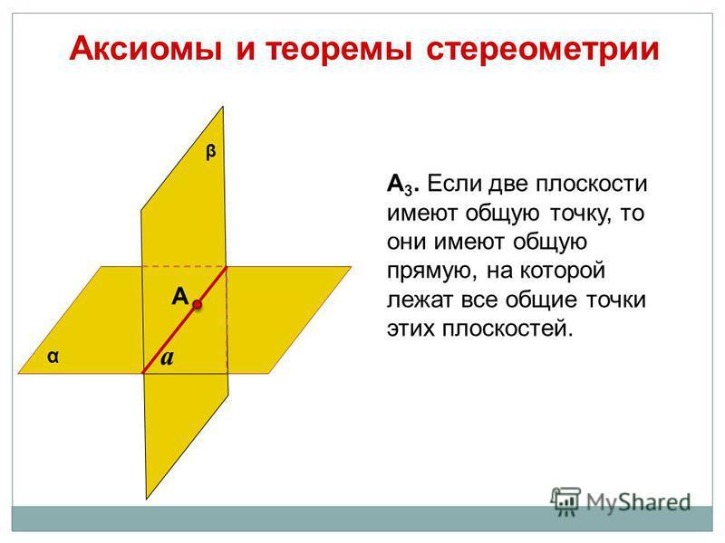 Аксиомы и теоремы стереометрии А 3. Если две плоскости имеют общую точку, то они имеют общую прямую, на которой лежат все общие точки этих плоскостей. α А β a