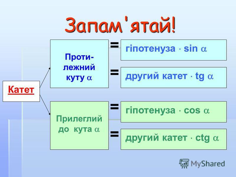 Запам'ятай! Катет Проти- лежний куту Прилеглий до кута гіпотенуза sin другий катет tg другий катет ctg гіпотенуза cos = = = =