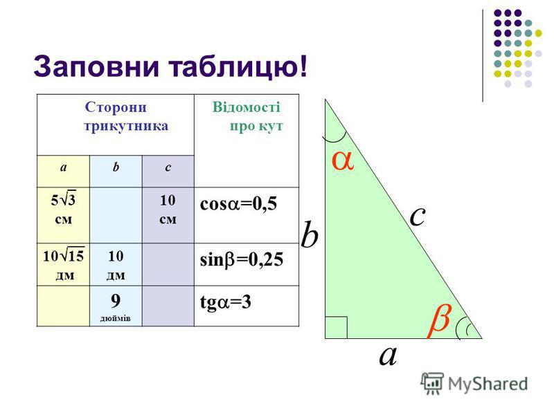 Заповни таблицю! Сторони трикутника Відомості про кут аbс 5 3 см 10 см cos =0,5 10 15 дм 10 дм sin =0,25 9 дюймів tg =3 b а с