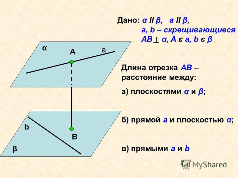 α β а А В b Дано: α II β, a II β, a, b – скрещивающиеся AB α, A є a, b є β Длина отрезка АВ – расстояние между: а) плоскостями α и β; б) прямой а и плоскостью α; в) прямыми а и b