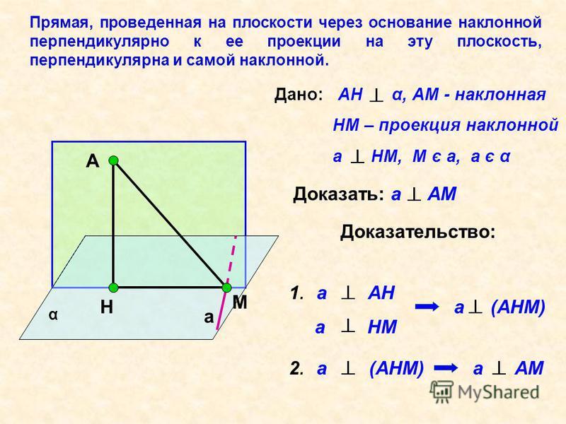 Прямая, проведенная на плоскости через основание наклонной перпендикулярно к ее проекции на эту плоскость, перпендикулярна и самой наклонной. α Дано: AH α, АМ - наклонная НМ – проекция наклонной a HM, M є a, a є α Доказать: а АМ А Н М a Доказательств