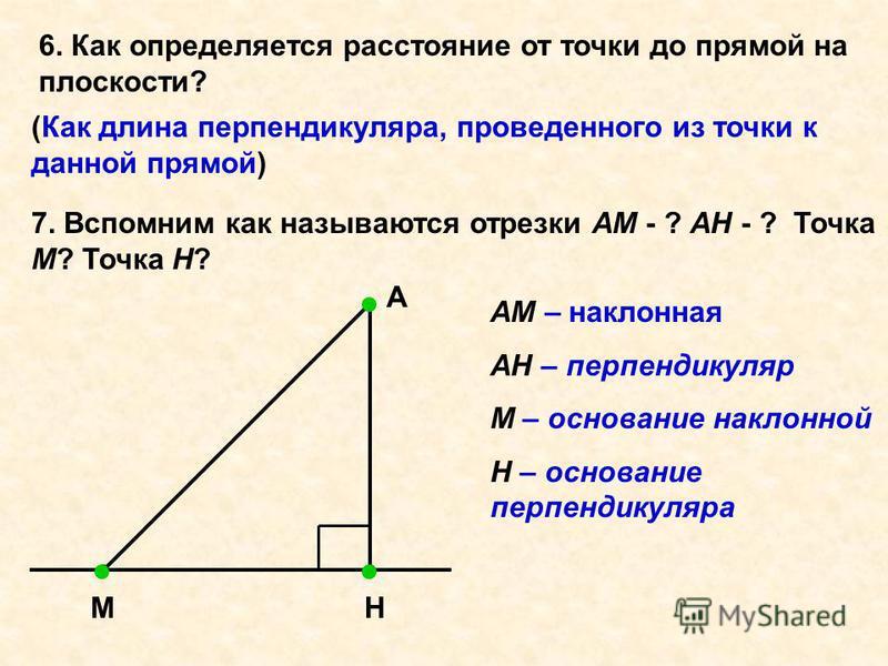 6. Как определяется расстояние от точки до прямой на плоскости? (Как длина перпендикуляра, проведенного из точки к данной прямой) 7. Вспомним как называются отрезки АМ - ? АН - ? Точка М? Точка Н? А НМ АМ – наклонная АН – перпендикуляр М – основание