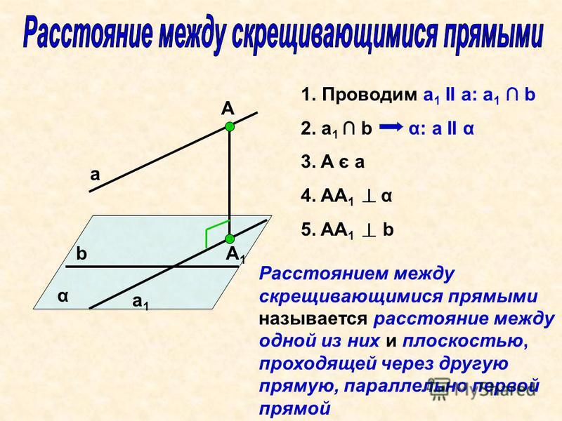 a α А А1А1 b a1a1 1. Проводим а 1 II a: а 1 b 2. а 1 b α: a II α 3. A є a 4. AA 1 α 5. AA 1 b Расстоянием между скрещивающимися прямыми называется расстояние между одной из них и плоскостью, проходящей через другую прямую, параллельно первой прямой