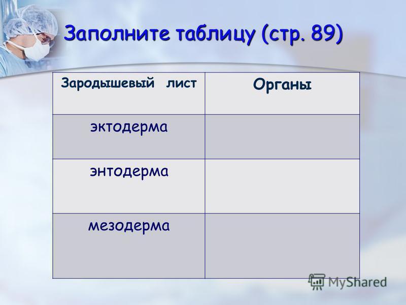Заполните таблицу (стр. 89) Зародышевый лист Органы эктодерма энтодерма мезодерма
