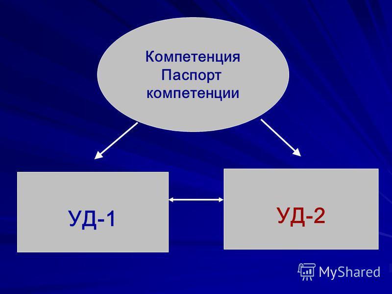 Компетенция Паспорт компетенции УД-1 УД-2