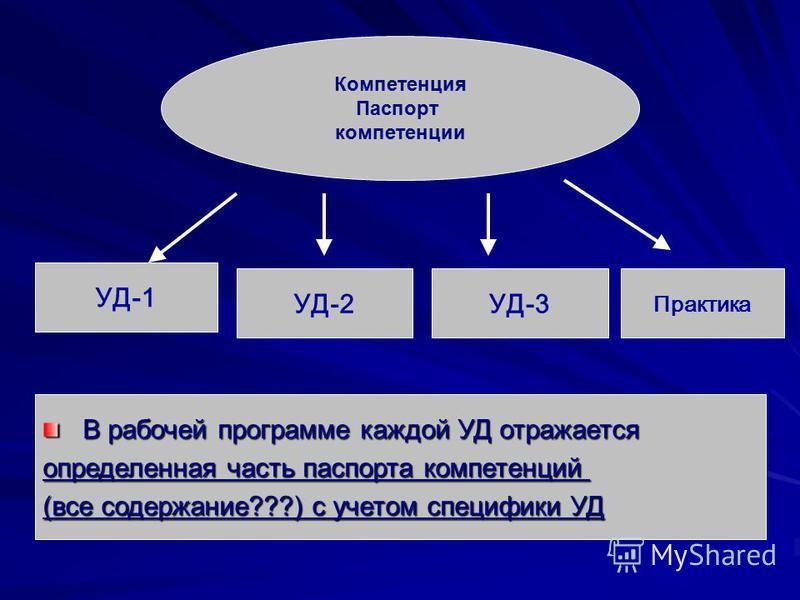 Компетенция Паспорт компетенции УД-1 В рабочей программе каждой УД отражается определенная часть паспорта компетенций (все содержание???) с учетом специфики УД УД-2УД-3 Практика