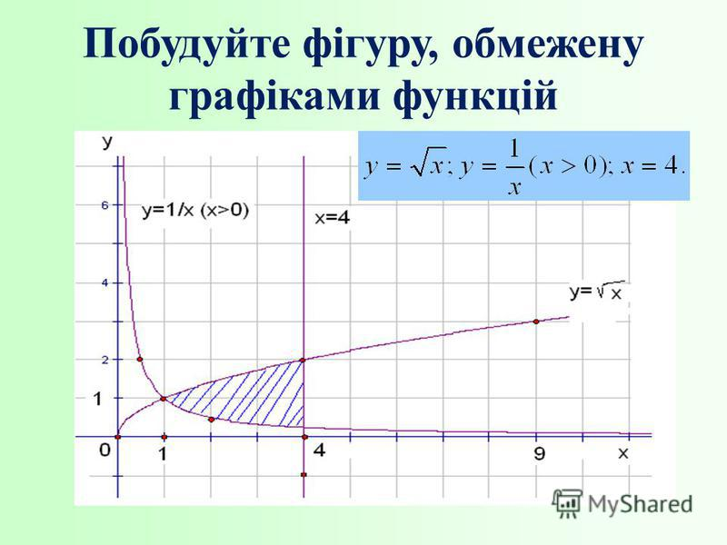 Побудуйте фігуру, обмежену графіками функцій