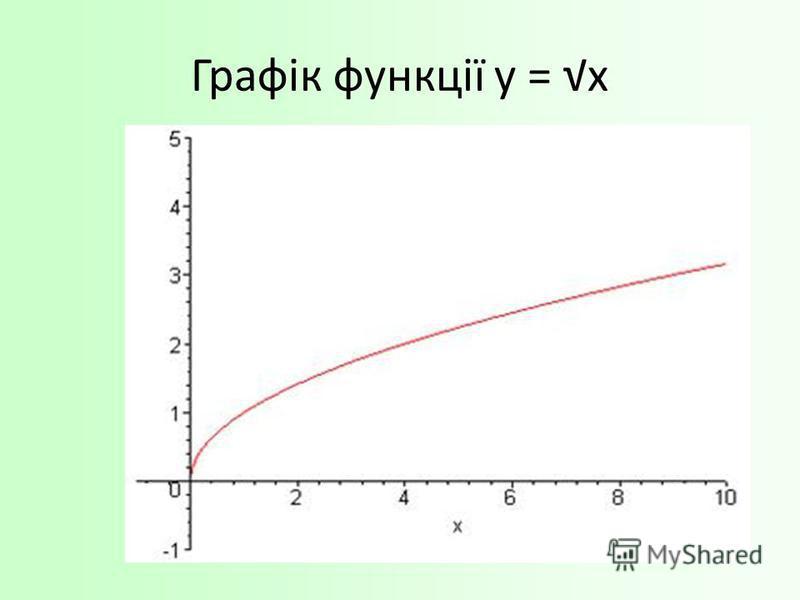 Графік функції у = х