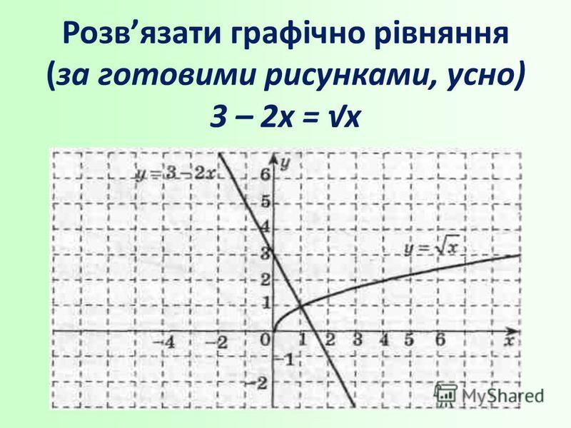 Розвязати графічно рівняння (за готовими рисунками, усно) 3 – 2х = х
